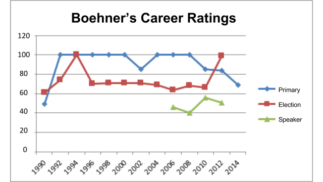 Boehner's Career Ratings (3)