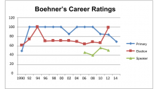 Boehner's Career Ratings (7)